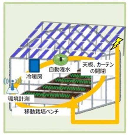 当社が目指す営農型発電事業のイメージ01